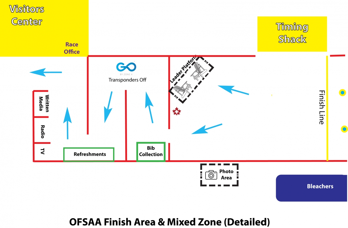 Mixed Zone & Finish Area